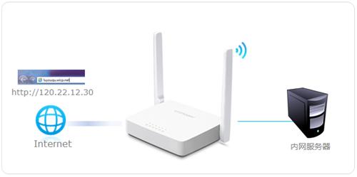 水星 MW305R V4~V7 虚拟服务器功能应用和设置_www.iluyouqi.com
